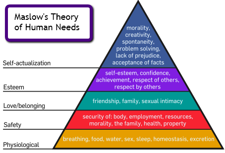 maslow theory of needs and its Maslow's hierarchy of needs helps you target how maslow can help your marketing maslow's work resulted in a theory of human motivation, known as maslow's.