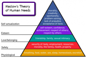 Maslow's theroy of human needs teaches poker mindset